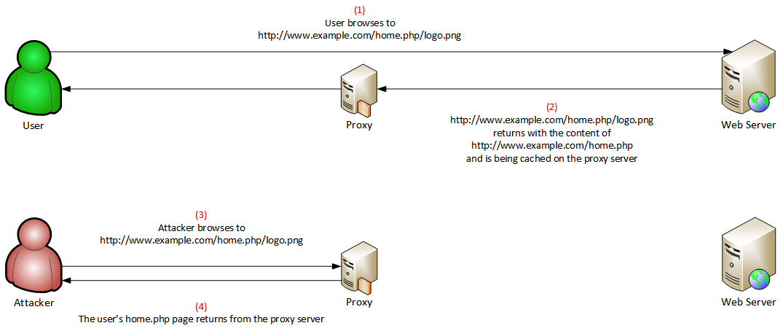 Web_Cache_Manipulation.png